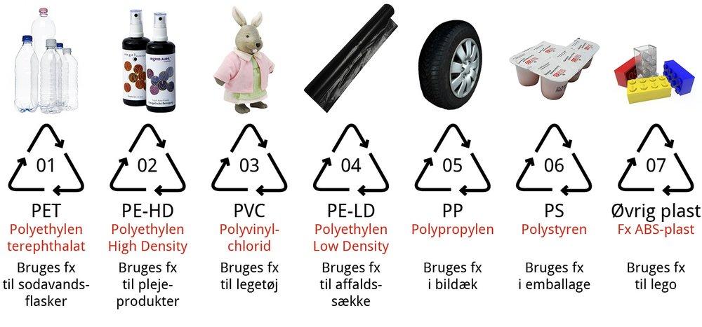 hvad er plast