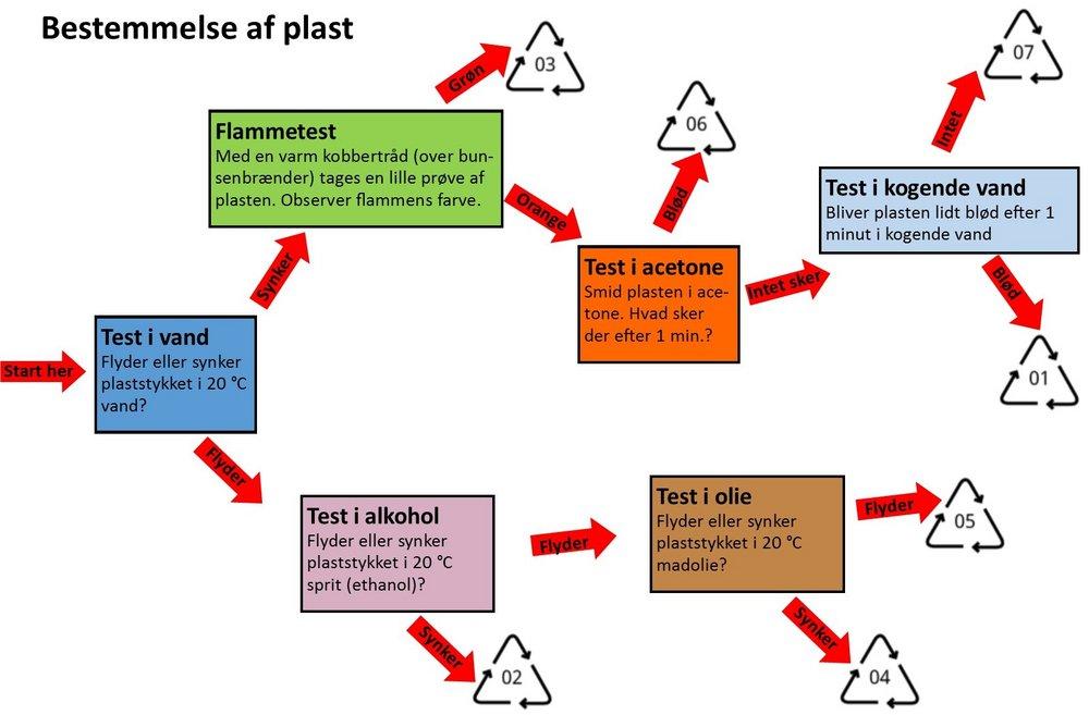 hvad genbruges plastik til
